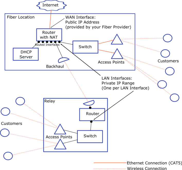 Routed Network Diagram