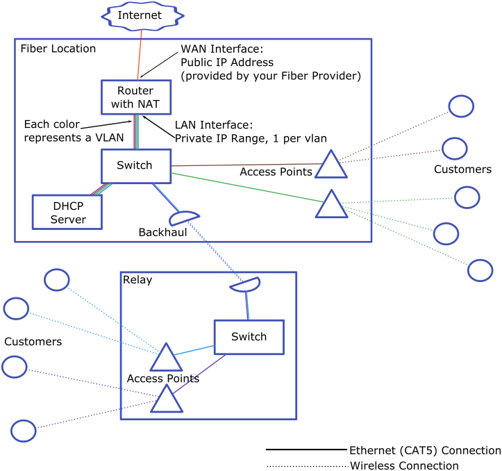 VLAN Network Diagram